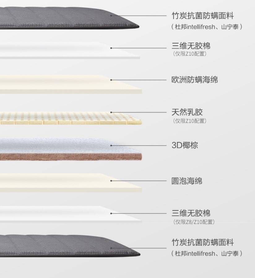 不惧螨虫!喜临门Z系列薄垫,四重科技抗菌防螨,3D椰棕舒适承托