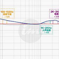 用数据说话!千元级HIFI耳机水黄鹂是否值得购买?