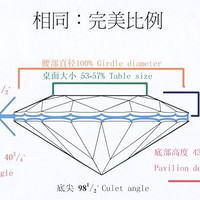 钻戒 篇一:科学普及一下钻石4C之一切工