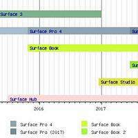 学习向SP打造指南 篇一:微软神器Surface产品线全系列详?#38468;?#32461;