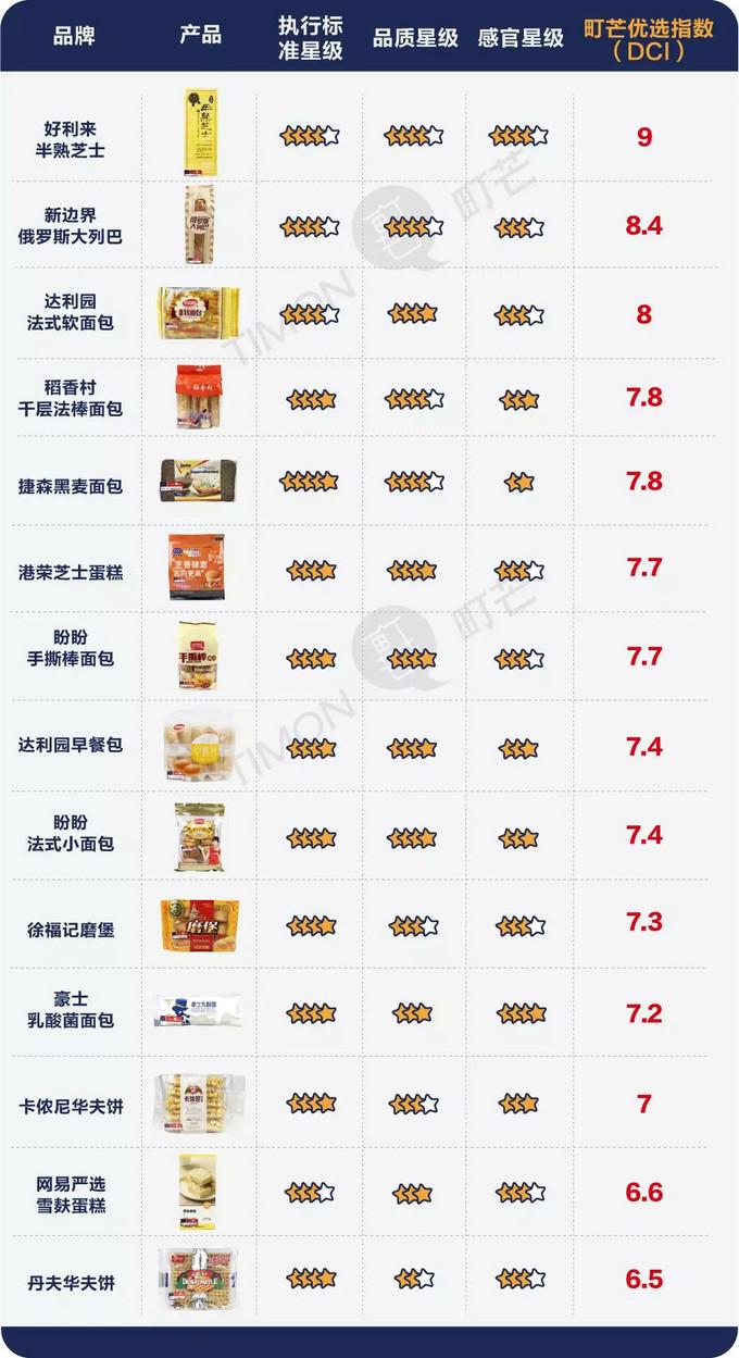 14款早餐面包深度评测,这款连吃7天不厌倦!