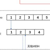 布网简单改造——IPTV与网络单线复用的