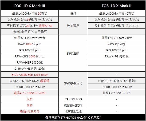 深度解读佳能EOS-1DXMarkIII|追加音频版