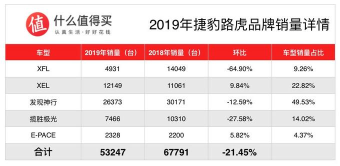 车榜单:2019年度豪华品牌销量排行