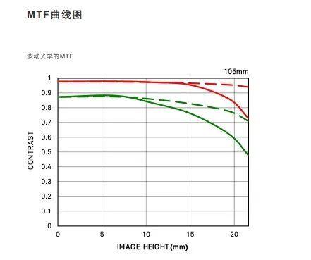 无忌测评|微单空气切割机适马105mmF1.4ArtFE口测评