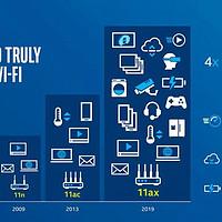 小科普 | WiFi6设备有哪些?