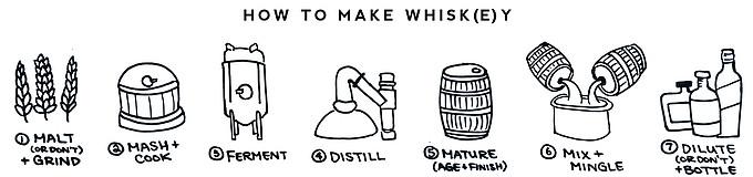 5个问题帮你弄懂威士忌!附百元左右性价比超高的威士忌推荐