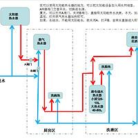 """对于""""燃气热水器➕储水式小厨宝组合搭配使用""""的简单说明"""