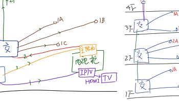 一文讲明白家庭网络该怎么搞,及重点推荐三根线mesh有线回程方案