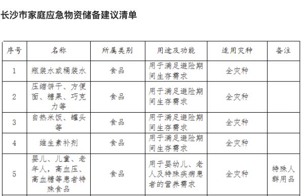 吐血整理11省市应急食品清单,附家庭食品储备方案,囤粮必看!