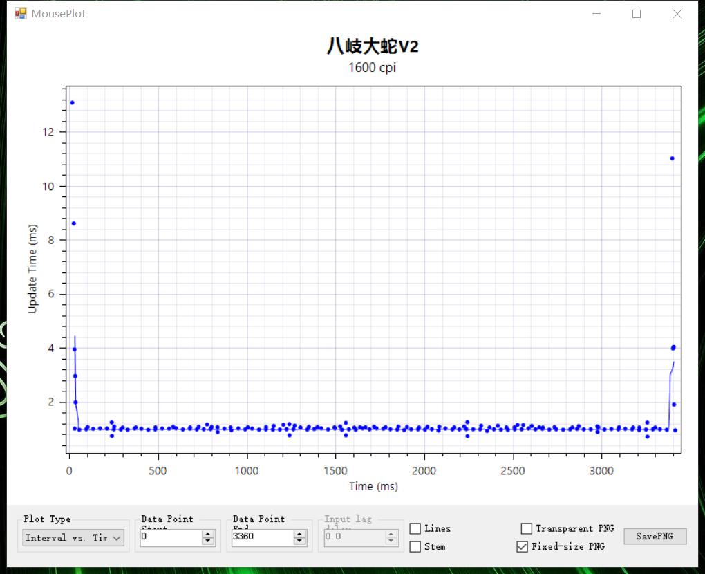 内行评测:全能型无线游戏小鼠,雷蛇八岐大蛇V2席卷编辑部丨内含G304对比